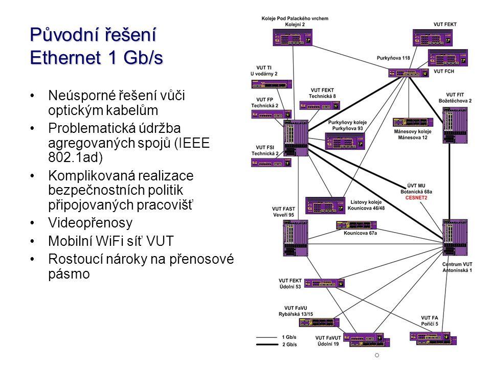 Původní řešení Ethernet 1 Gb/s Neúsporné řešení vůči optickým kabelům Problematická údržba agregovaných spojů (IEEE 802.1ad) Komplikovaná realizace bezpečnostních politik připojovaných pracovišť Videopřenosy Mobilní WiFi síť VUT Rostoucí nároky na přenosové pásmo