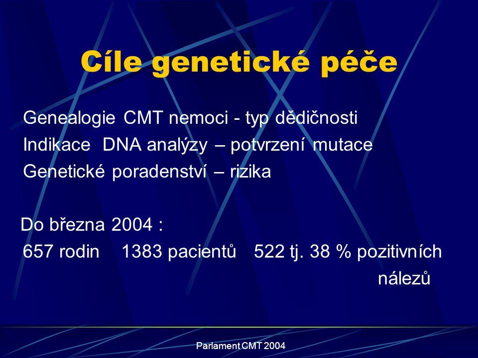Parlament CMT 2004 Cíle genetické péče Genealogie CMT nemoci - typ dědičnosti Indikace DNA analýzy – potvrzení mutace Genetické poradenství – rizika D