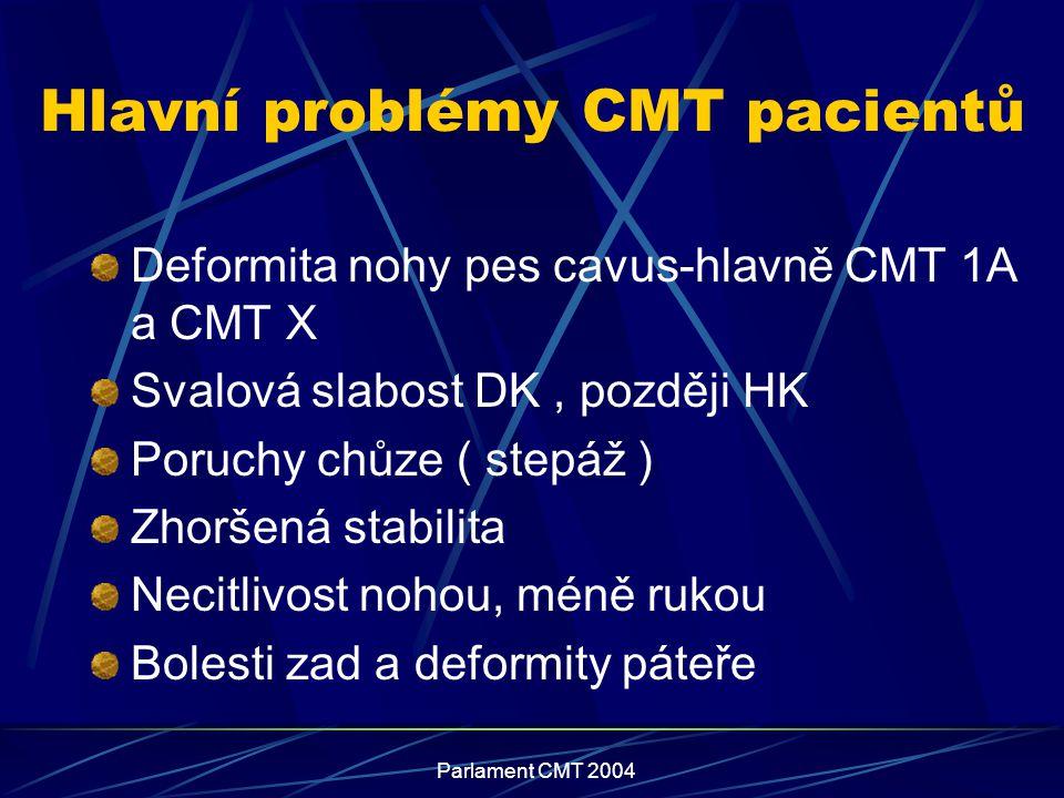Parlament CMT 2004 Hlavní problémy CMT pacientů Deformita nohy pes cavus-hlavně CMT 1A a CMT X Svalová slabost DK, později HK Poruchy chůze ( stepáž )