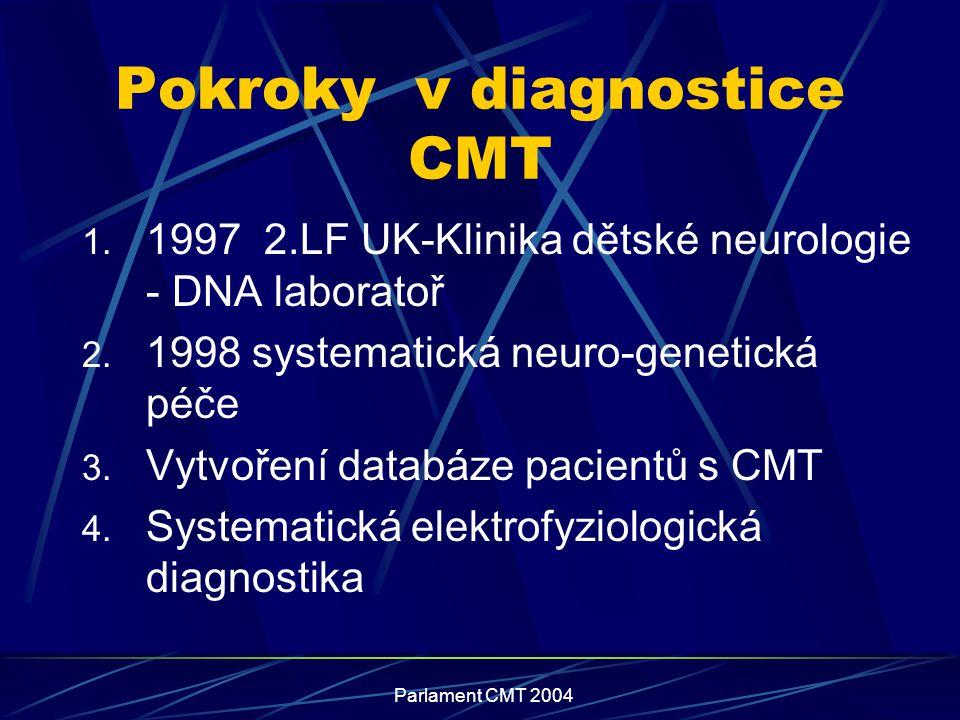Parlament CMT 2004 Pokroky v diagnostice CMT 1. 1997 2.LF UK-Klinika dětské neurologie - DNA laboratoř 2. 1998 systematická neuro-genetická péče 3. Vy