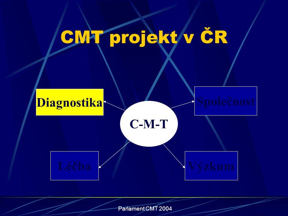Parlament CMT 2004 CMT projekt v ČR C-M-T Diagnostika Léčba Společnost Výzkum