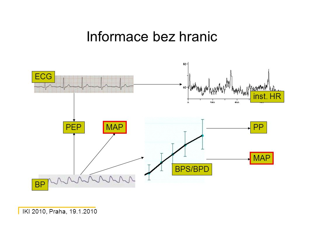 IKI 2010, Praha, 19.1.2010 Informace bez hranic MAP PP MAP PEP BPS/BPD inst. HR ECG BP