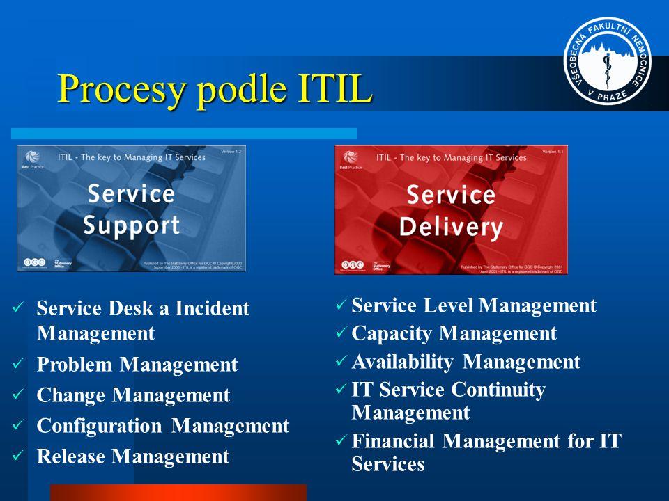 Standardy pro IT Service Management ISO BS15000 PD0005 ITIL In-house procedures Řešení Nejlepší praktiky Přehled pro management Popis Budoucnost Schopnost & Zralost Shoda Zdroj: BSI - British Standards Institution
