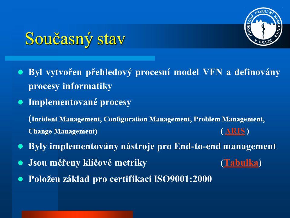 Současný stav Byl vytvořen přehledový procesní model VFN a definovány procesy informatiky Implementované procesy ( Incident Management, Configuration Management, Problem Management, Change Management) ( ARIS )ARIS Byly implementovány nástroje pro End-to-end management Jsou měřeny klíčové metriky (Tabulka)Tabulka Položen základ pro certifikaci ISO9001:2000