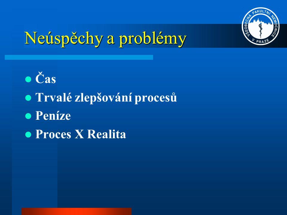 Neúspěchy a problémy Čas Trvalé zlepšování procesů Peníze Proces X Realita