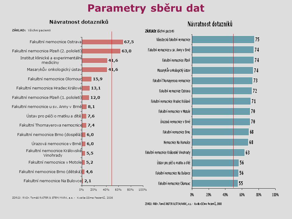 Parametry výzkumu  Sběr 4 týdny (listopad 2008)  21 592 respondentů-hospitalizovaných pacientů  Soubor reprezentuje cca 35 tisíc v době výzkumu hospitalizovaných pacientů.