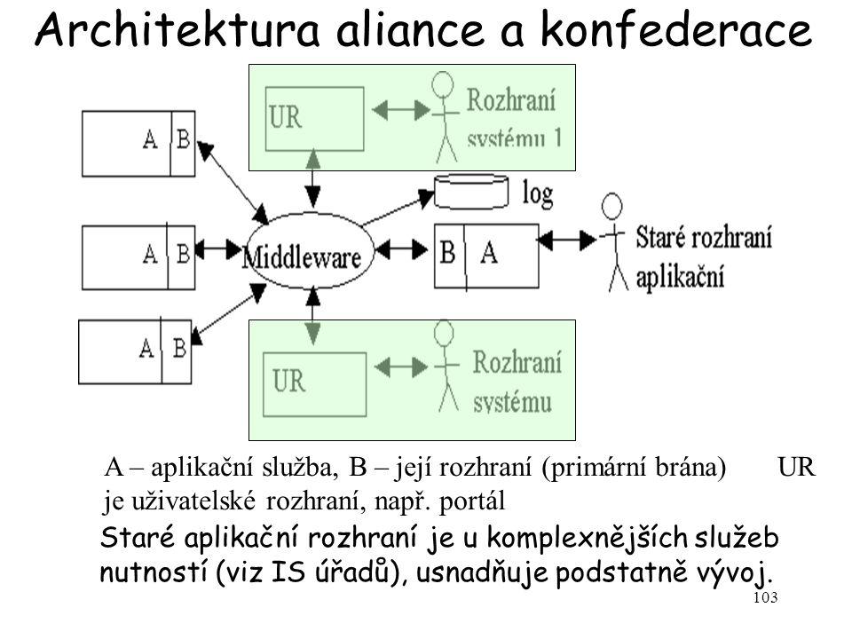 103 Architektura aliance a konfederace A – aplikační služba, B – její rozhraní (primární brána) UR je uživatelské rozhraní, např. portál Staré aplikač