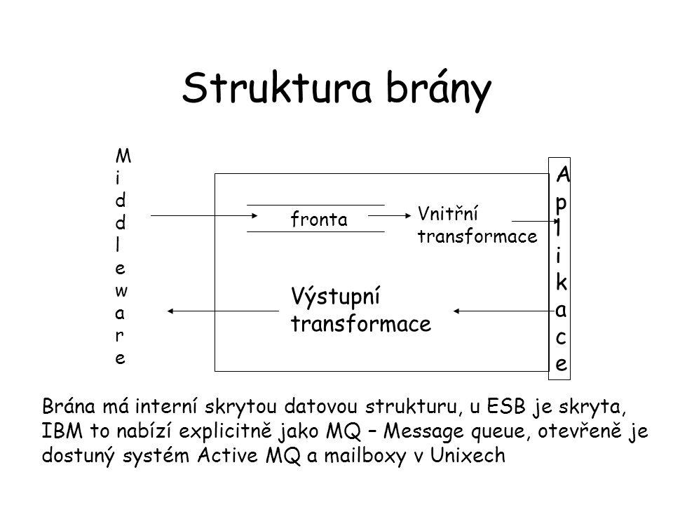 Struktura brány fronta Vnitřní transformace AplikaceAplikace Výstupní transformace Brána má interní skrytou datovou strukturu, u ESB je skryta, IBM to