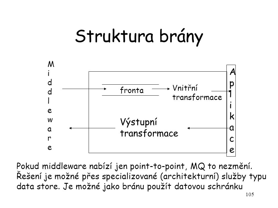 105 Struktura brány fronta Vnitřní transformace AplikaceAplikace Výstupní transformace Pokud middleware nabízí jen point-to-point, MQ to nezmění. Řeše