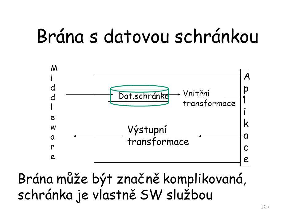 107 Brána s datovou schránkou Dat.schránka Vnitřní transformace AplikaceAplikace Výstupní transformace Brána může být značně komplikovaná, schránka je