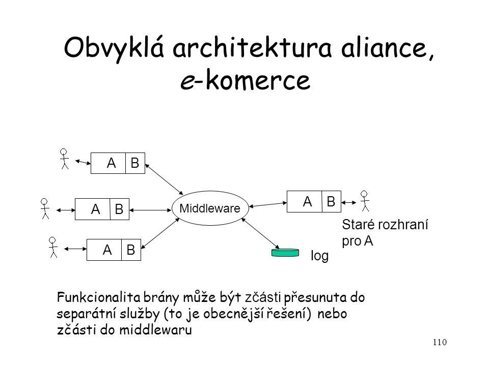110 Obvyklá architektura aliance, e-komerce A B Middleware Staré rozhraní pro A log Funkcionalita brány může být zčásti přesunuta do separátní služby