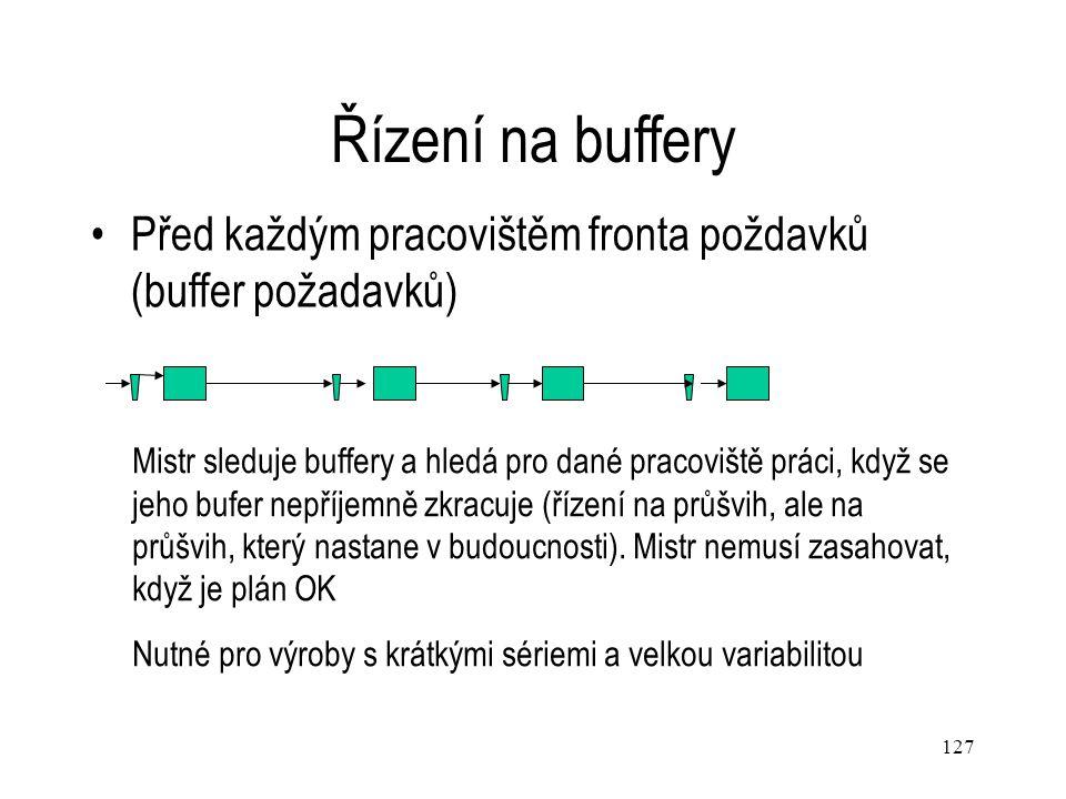 127 Řízení na buffery Před každým pracovištěm fronta poždavků (buffer požadavků) Mistr sleduje buffery a hledá pro dané pracoviště práci, když se jeho
