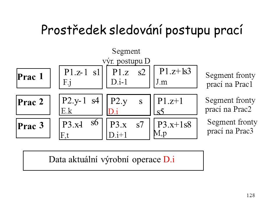 128 Prac 1 2 P1.z-1 s1 F.j P1.z+1 s3 J.m P2.y-1 s4 E.k P1.z+1 s5 H,n P2.y s D.i P3.x- 1 s6 F,t P3.x+1 s8 M,p P3.x s7 D.i+1 P1.z s2 D.i-1 Prac 3 Segmen