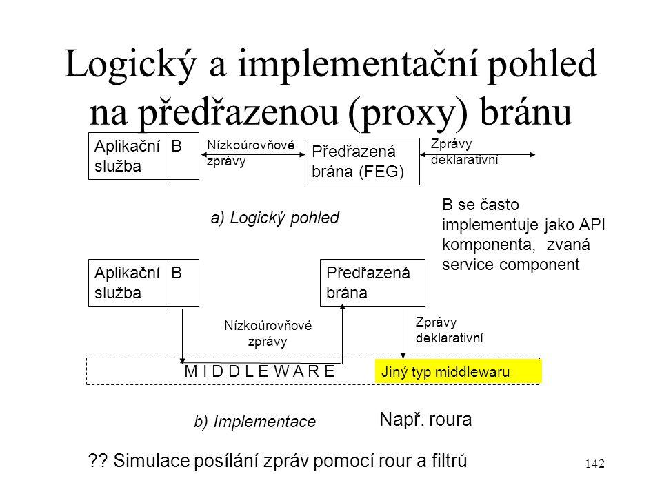 142 Logický a implementační pohled na předřazenou (proxy) bránu Předřazená brána Aplikační B služba Zprávy deklarativní Nízkoúrovňové zprávy Aplikační