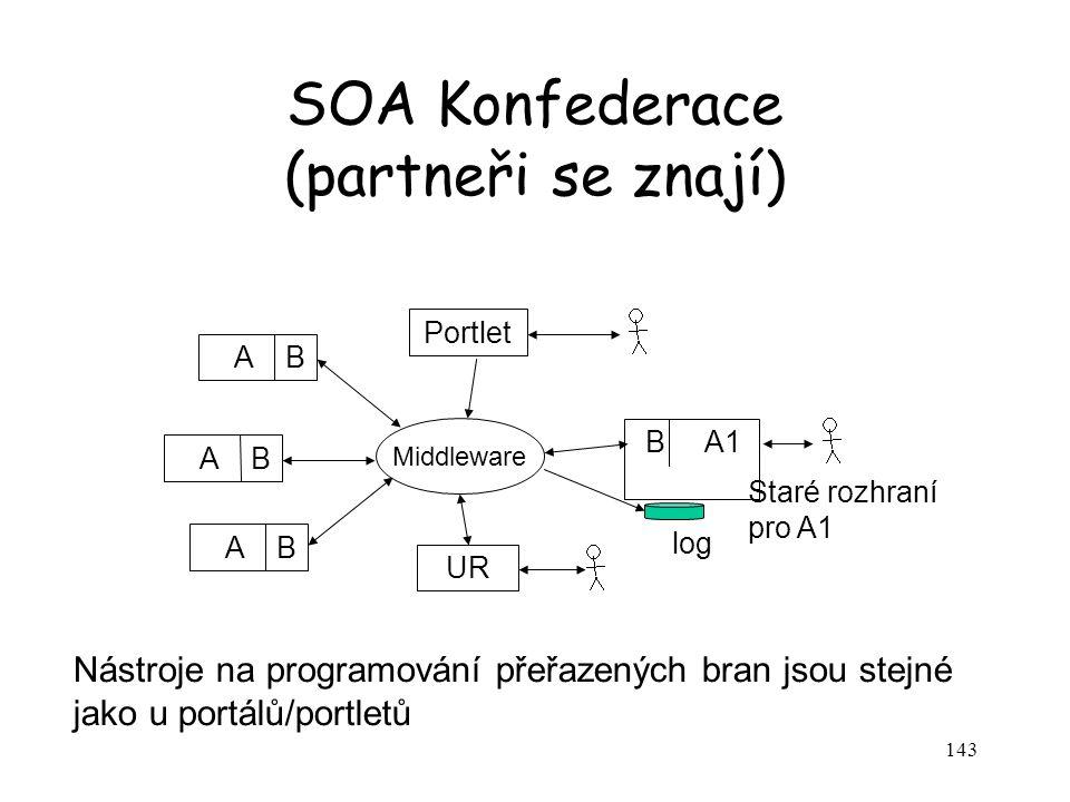 143 SOA Konfederace (partneři se znají) A B B A1 Middleware Staré rozhraní pro A1 log Portlet UR Nástroje na programování přeřazených bran jsou stejné