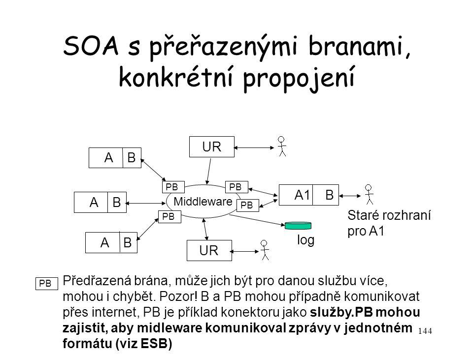 144 SOA s přeřazenými branami, konkrétní propojení A B A1 B Middleware Staré rozhraní pro A1 log UR PB Předřazená brána, může jich být pro danou služb
