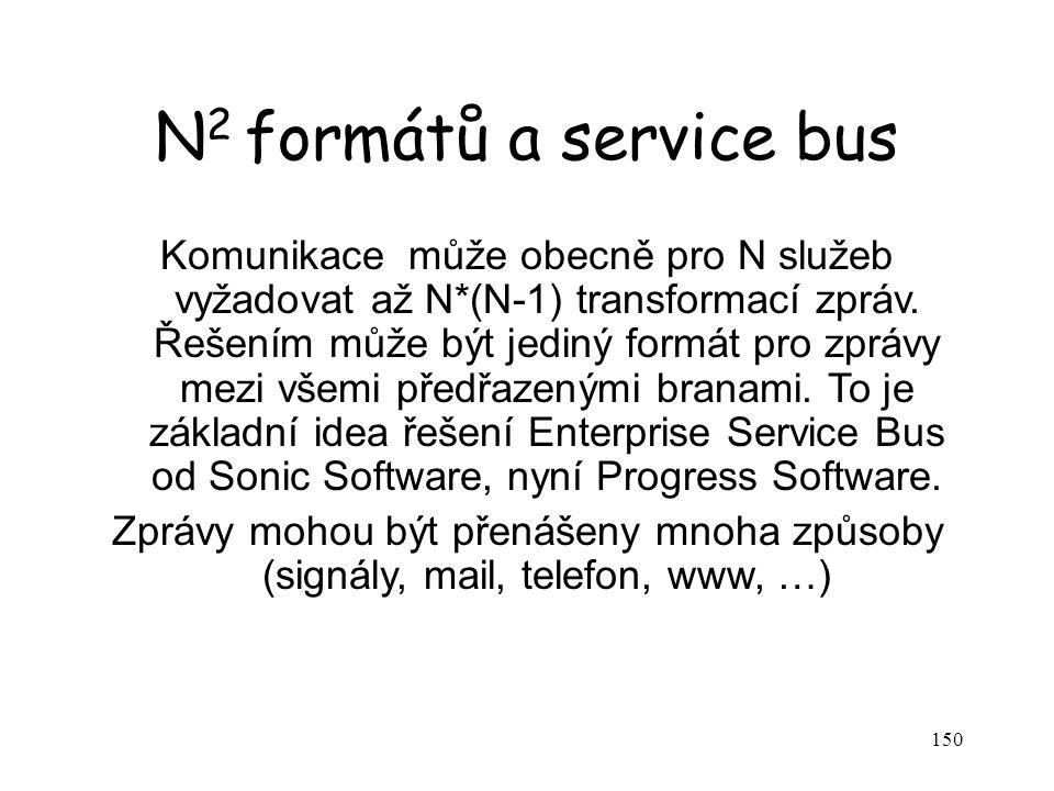 150 N 2 formátů a service bus Komunikace může obecně pro N služeb vyžadovat až N*(N-1) transformací zpráv. Řešením může být jediný formát pro zprávy m