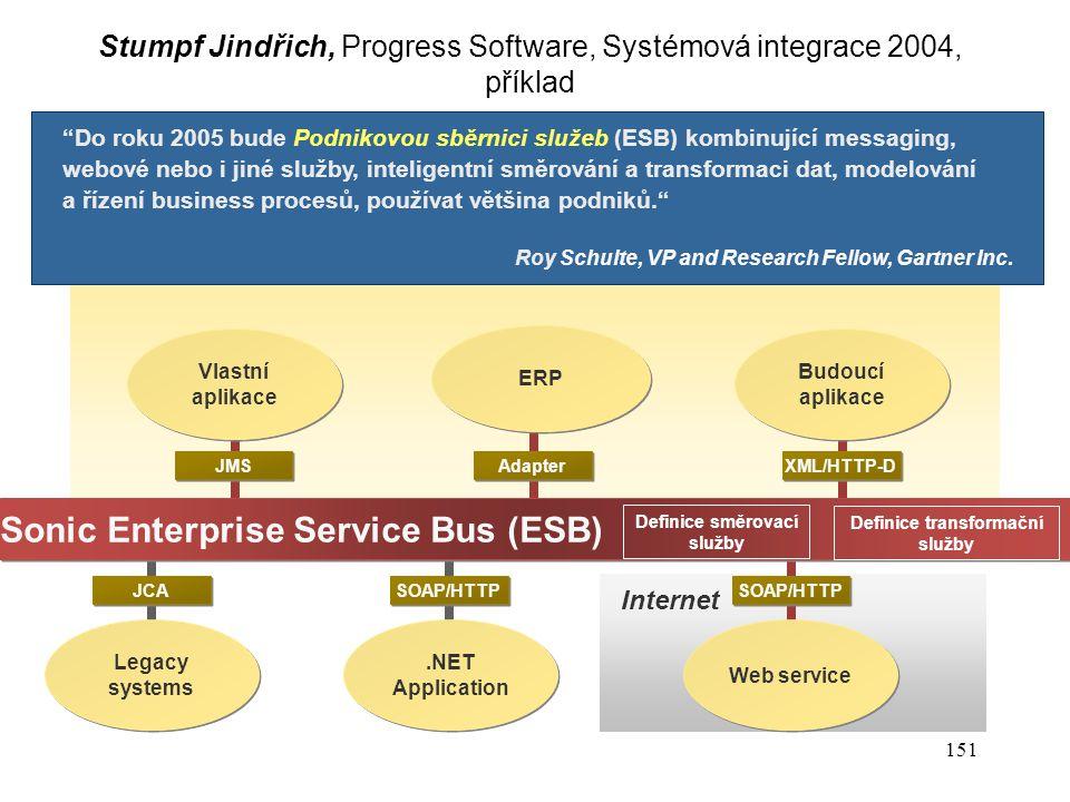 151 Co je podniková sběrnice služeb? Internet SOAP/HTTP Adapter JMS XML/HTTP-D Vlastní aplikace JCA Sonic Enterprise Service Bus (ESB) ERP Budoucí apl