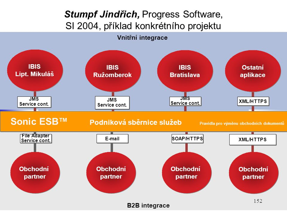 152 Vnitřní integrace JMS Service cont. IBIS Bratislava JMS Service cont. IBIS Ružomberok XML/HTTPS Ostatní aplikace IBIS Lipt. Mikuláš IBIS Lipt. Mik
