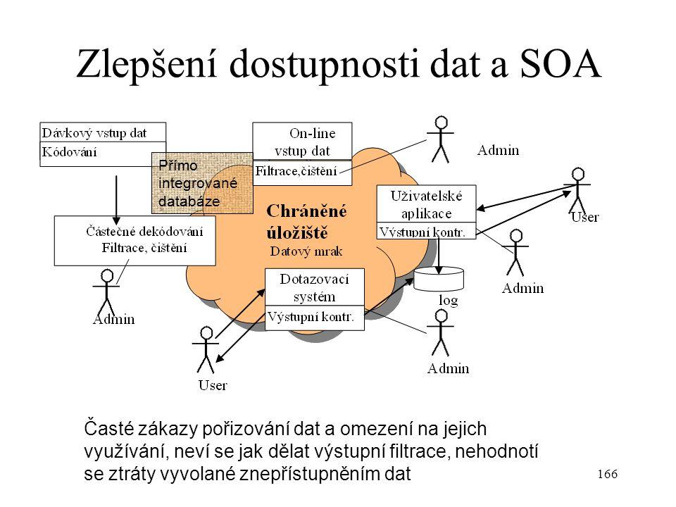 166 Zlepšení dostupnosti dat a SOA Přímo integrované databáze Časté zákazy pořizování dat a omezení na jejich využívání, neví se jak dělat výstupní fi