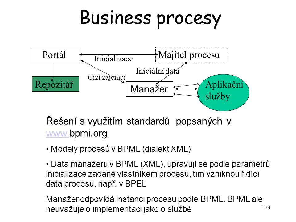 174 Business procesy PortálMajitel procesu Repozitář Manažer Aplikační služby Inicializace Iniciální data Řízení Řešení s využitím standardů popsaných