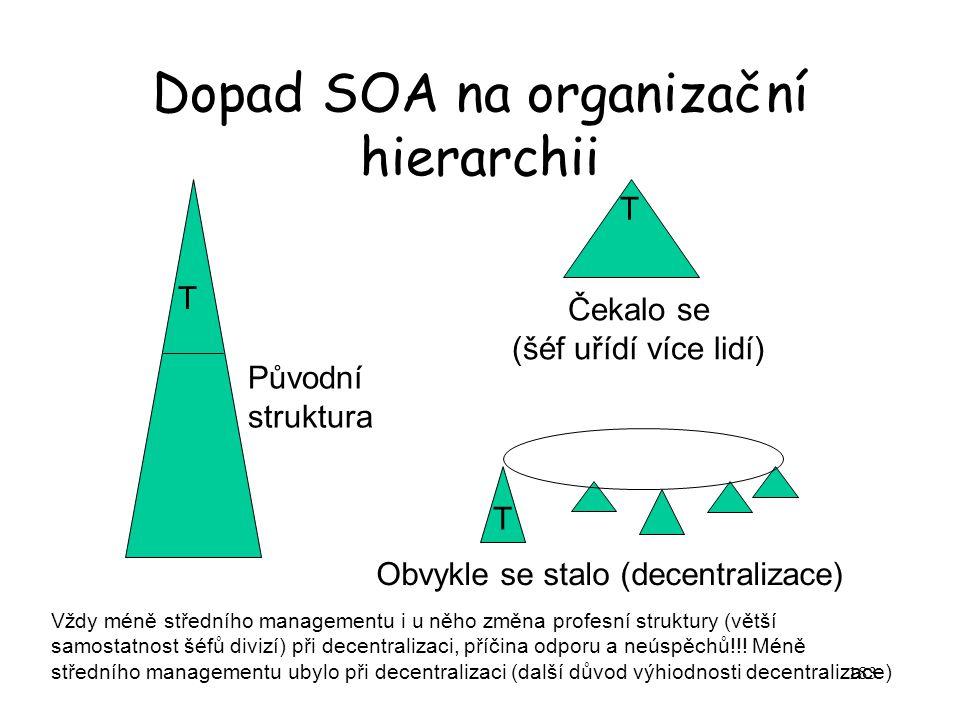 183 Dopad SOA na organizační hierarchii T T T Čekalo se (šéf uřídí více lidí) Obvykle se stalo (decentralizace) Vždy méně středního managementu i u ně