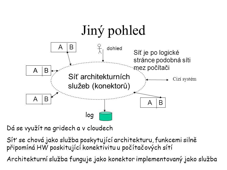 Jiný pohled Síť architekturních služeb (konektorů) dohled log Cizí systém A B Dá se využít na gridech a v cloudech Síť se chová jako služba poskytujíc