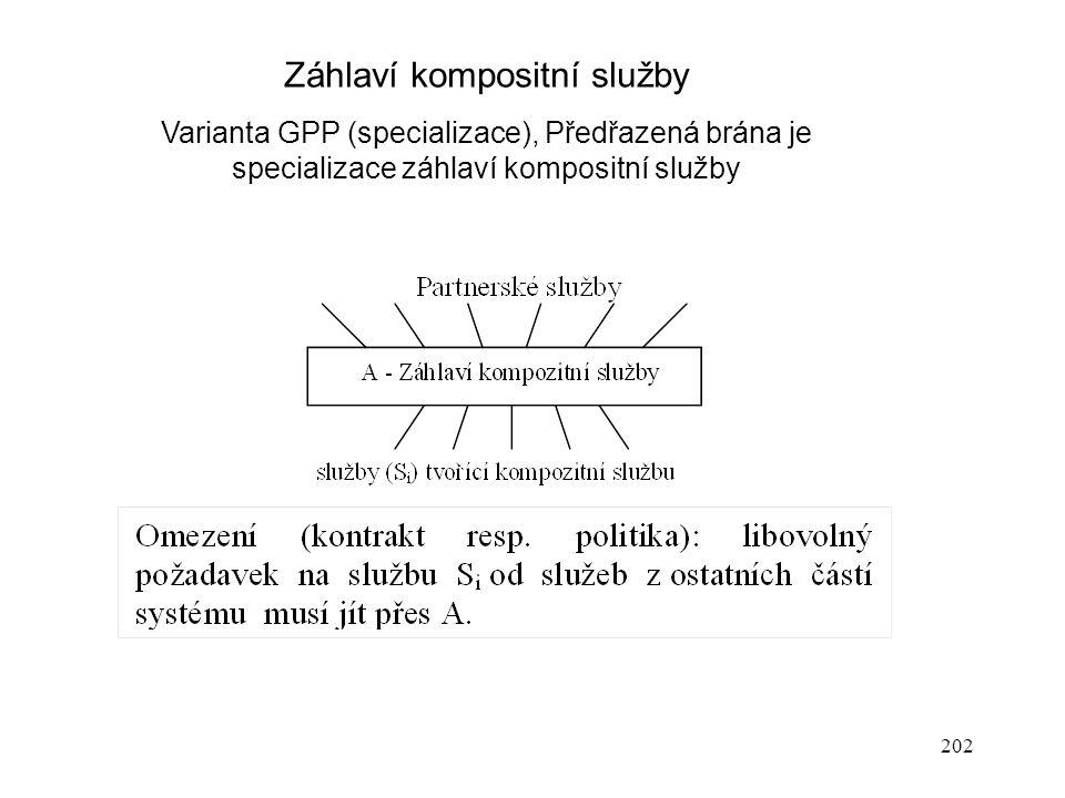 202 Záhlaví kompositní služby Varianta GPP (specializace), Předřazená brána je specializace záhlaví kompositní služby