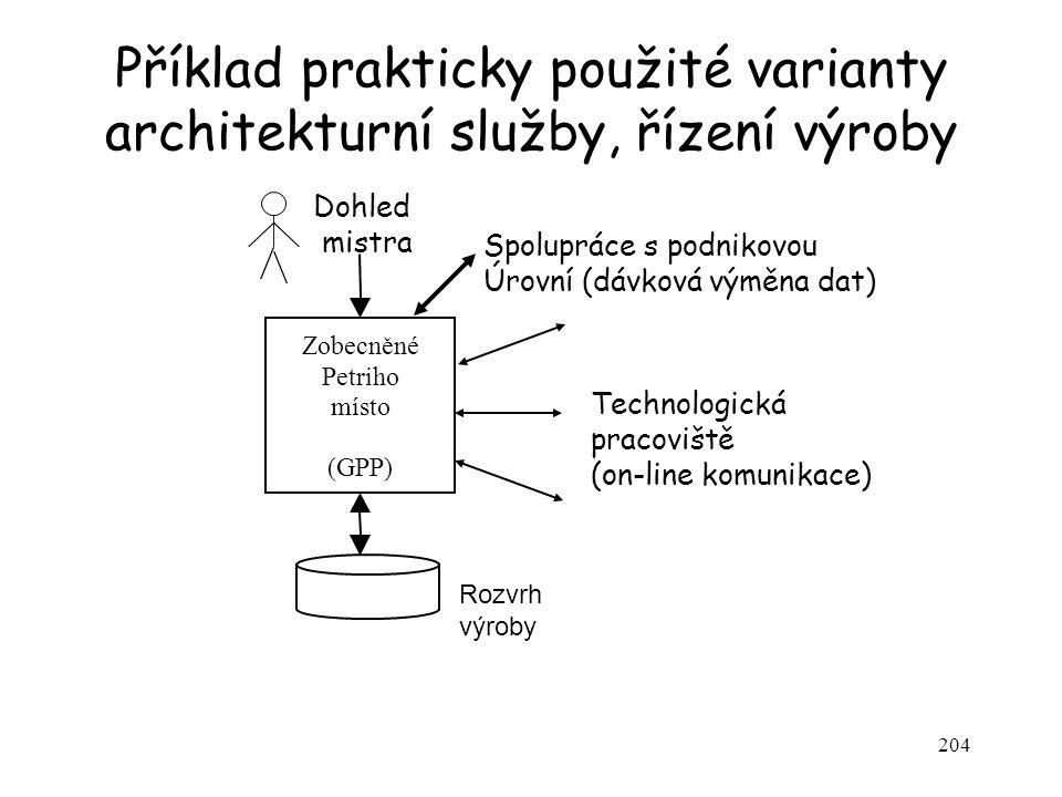 204 Příklad prakticky použité varianty architekturní služby, řízení výroby Rozvrh výroby Zobecněné Petriho místo (GPP) Dohled mistra Technologická pra