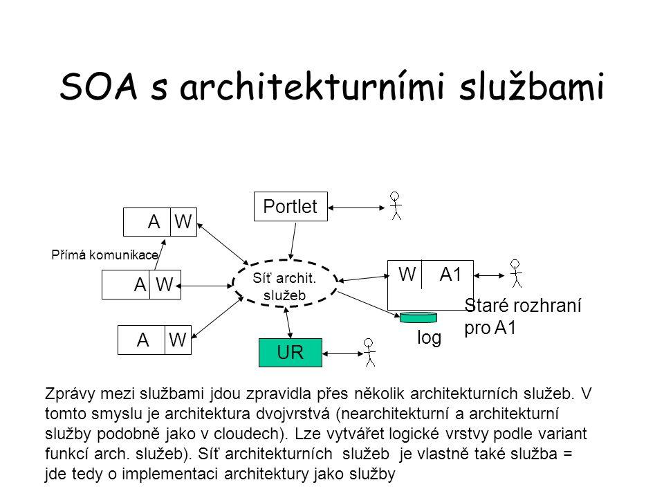 SOA s architekturními službami A W W A1 Síť archit. služeb Staré rozhraní pro A1 log Portlet UR Zprávy mezi službami jdou zpravidla přes několik archi