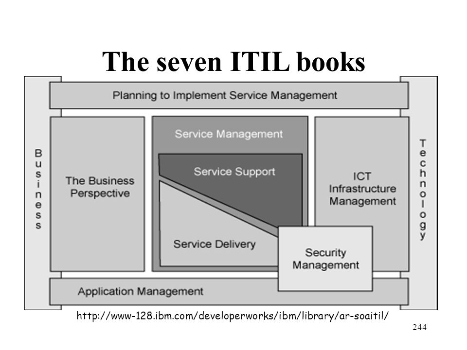 244 The seven ITIL books http://www-128.ibm.com/developerworks/ibm/library/ar-soaitil/
