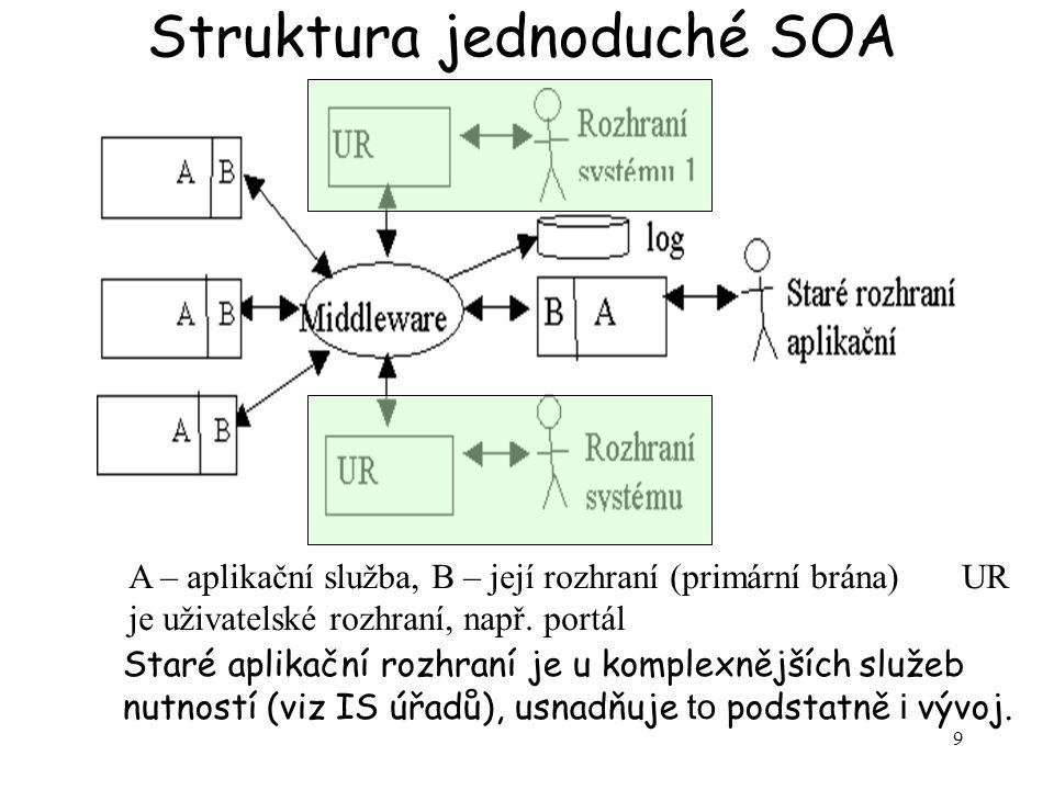 9 Struktura jednoduché SOA A – aplikační služba, B – její rozhraní (primární brána) UR je uživatelské rozhraní, např. portál Staré aplikační rozhraní