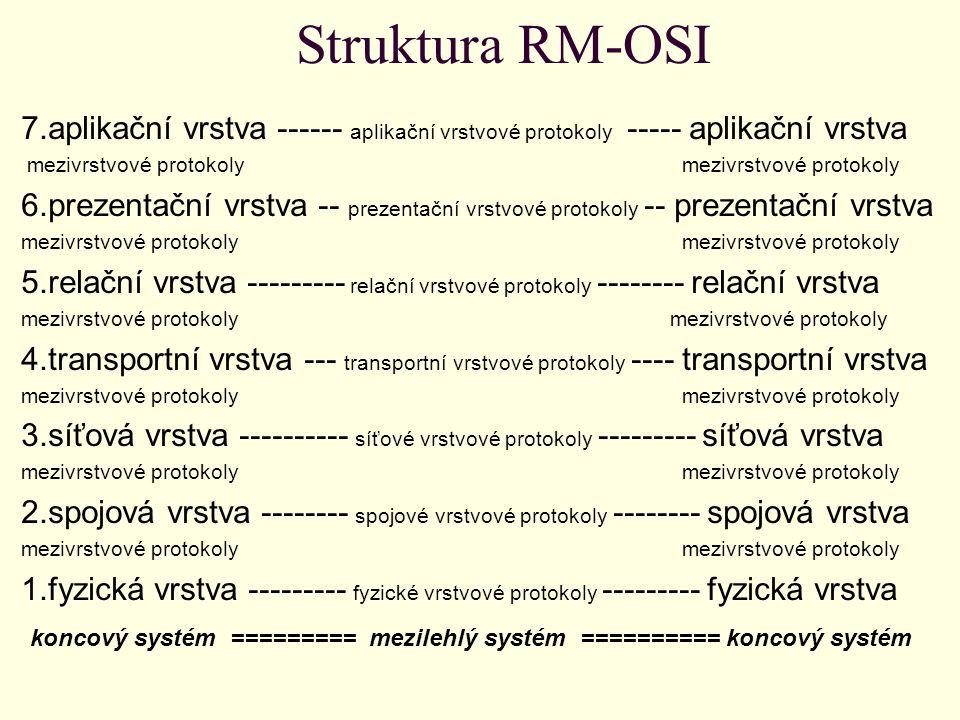 Struktura RM-OSI 7.aplikační vrstva ------ aplikační vrstvové protokoly ----- aplikační vrstva mezivrstvové protokoly mezivrstvové protokoly 6.prezentační vrstva -- prezentační vrstvové protokoly -- prezentační vrstva mezivrstvové protokoly 5.relační vrstva --------- relační vrstvové protokoly -------- relační vrstva mezivrstvové protokoly 4.transportní vrstva --- transportní vrstvové protokoly ---- transportní vrstva mezivrstvové protokoly 3.síťová vrstva ---------- síťové vrstvové protokoly --------- síťová vrstva mezivrstvové protokoly 2.spojová vrstva -------- spojové vrstvové protokoly -------- spojová vrstva mezivrstvové protokoly 1.fyzická vrstva --------- fyzické vrstvové protokoly --------- fyzická vrstva koncový systém ========= mezilehlý systém ========== koncový systém