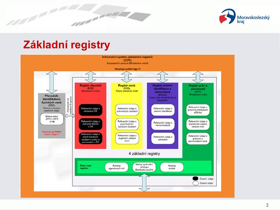 Základní registry 3