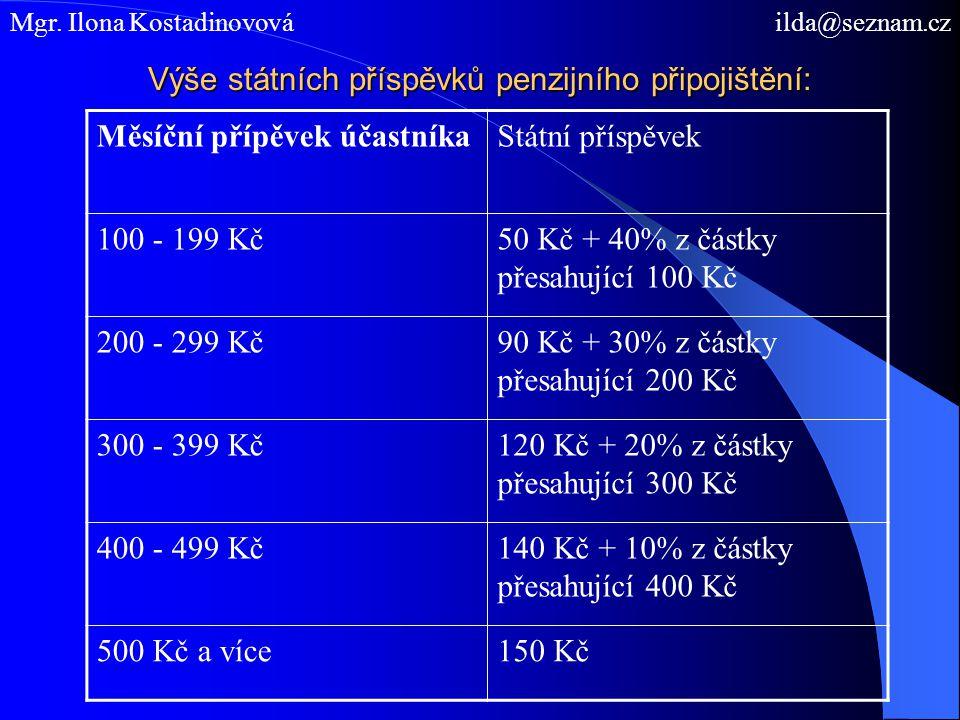 Výše státních příspěvků penzijního připojištění: Mgr. Ilona Kostadinovová ilda@seznam.cz Měsíční přípěvek účastníkaStátní příspěvek 100 - 199 Kč50 Kč