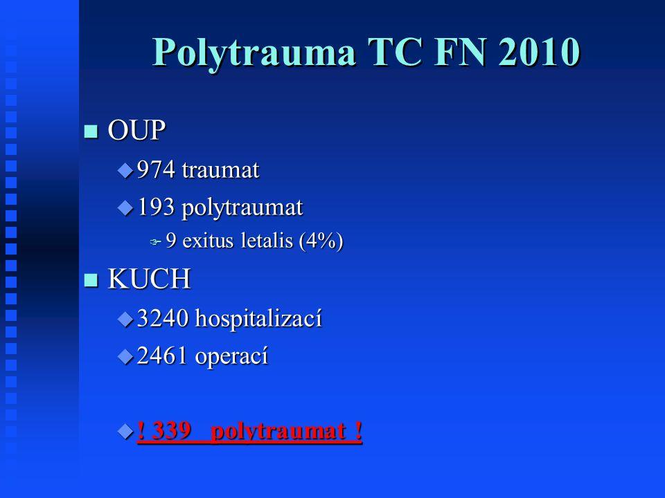 Polytrauma TC FN 2010 OUP OUP  974 traumat  193 polytraumat  9 exitus letalis (4%) KUCH KUCH  3240 hospitalizací  2461 operací  ! 339 polytrauma