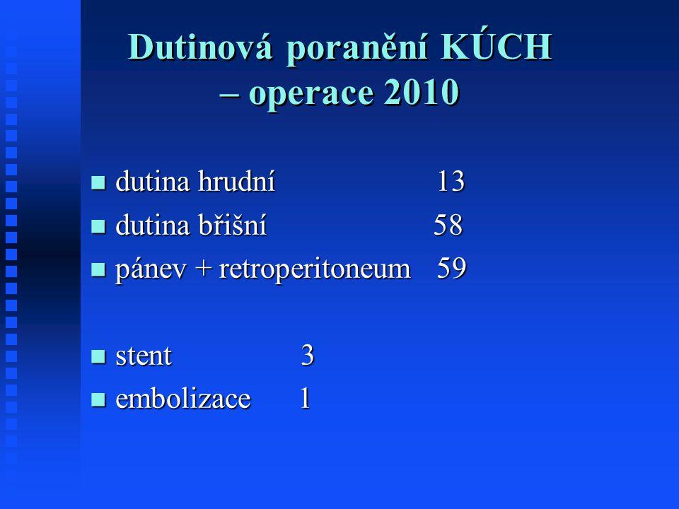 Dutinová poranění KÚCH – operace 2010 dutina hrudní 13 dutina hrudní 13 dutina břišní 58 dutina břišní 58 pánev + retroperitoneum 59 pánev + retroperitoneum 59 stent 3 stent 3 embolizace 1 embolizace 1