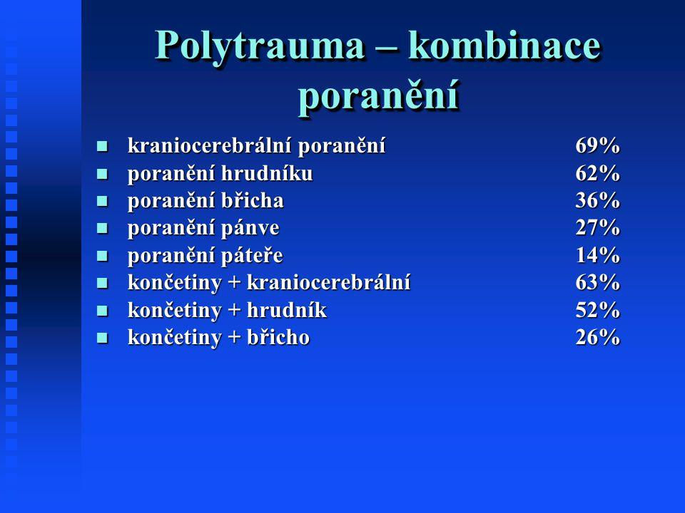 Polytrauma – kombinace poranění kraniocerebrální poranění 69% kraniocerebrální poranění 69% poranění hrudníku62% poranění hrudníku62% poranění břicha36% poranění břicha36% poranění pánve27% poranění pánve27% poranění páteře14% poranění páteře14% končetiny + kraniocerebrální 63% končetiny + kraniocerebrální 63% končetiny + hrudník52% končetiny + hrudník52% končetiny + břicho26% končetiny + břicho26%