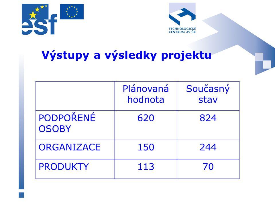 Výstupy a výsledky projektu Plánovaná hodnota Současný stav PODPOŘENÉ OSOBY 620824 ORGANIZACE150244 PRODUKTY11370