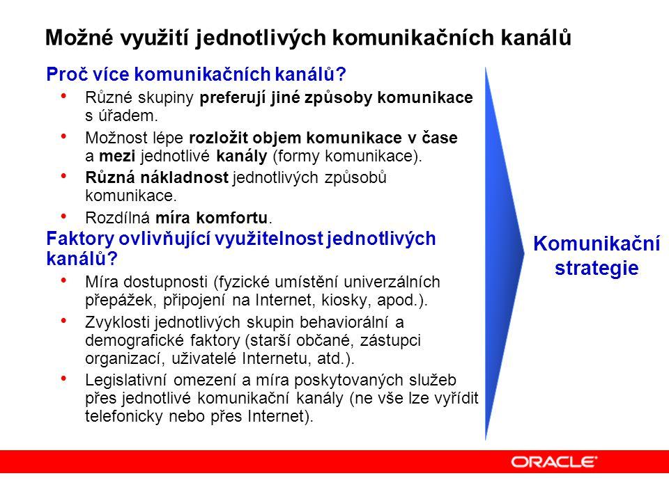 Možné využití jednotlivých komunikačních kanálů Proč více komunikačních kanálů.