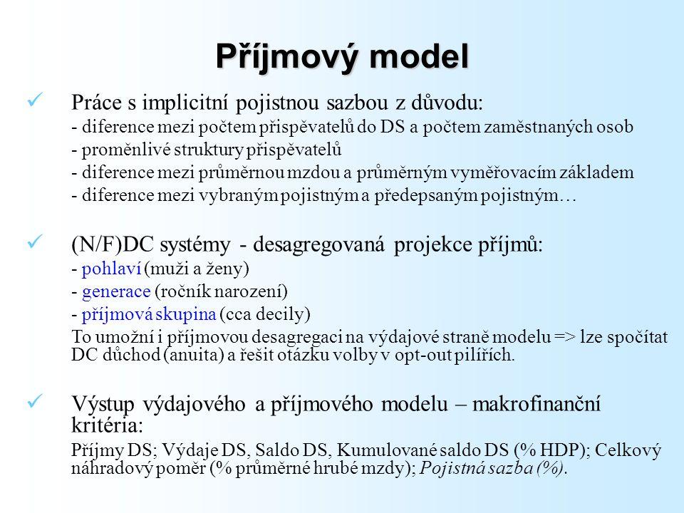 Příjmový model Práce s implicitní pojistnou sazbou z důvodu: - diference mezi počtem přispěvatelů do DS a počtem zaměstnaných osob - proměnlivé struktury přispěvatelů - diference mezi průměrnou mzdou a průměrným vyměřovacím základem - diference mezi vybraným pojistným a předepsaným pojistným… (N/F)DC systémy - desagregovaná projekce příjmů: - pohlaví (muži a ženy) - generace (ročník narození) - příjmová skupina (cca decily) To umožní i příjmovou desagregaci na výdajové straně modelu => lze spočítat DC důchod (anuita) a řešit otázku volby v opt-out pilířích.