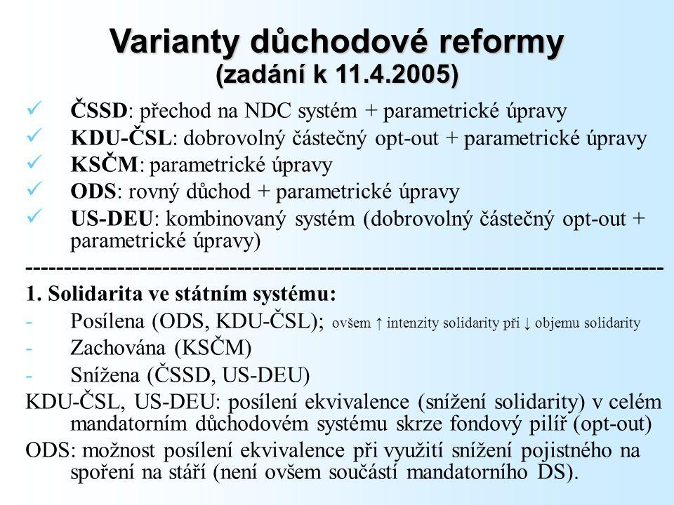 Varianty důchodové reformy (zadání k 11.4.2005) ČSSD: přechod na NDC systém + parametrické úpravy KDU-ČSL: dobrovolný částečný opt-out + parametrické úpravy KSČM: parametrické úpravy ODS: rovný důchod + parametrické úpravy US-DEU: kombinovaný systém (dobrovolný částečný opt-out + parametrické úpravy) ------------------------------------------------------------------------------------- 1.