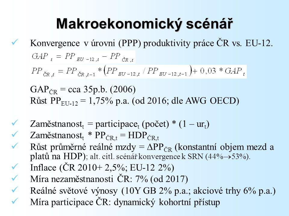 Makroekonomický scénář Konvergence v úrovni (PPP) produktivity práce ČR vs.