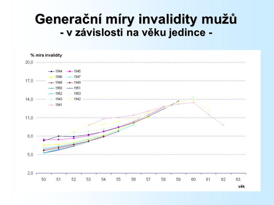 Generační míry invalidity mužů - v závislosti na věku jedince -