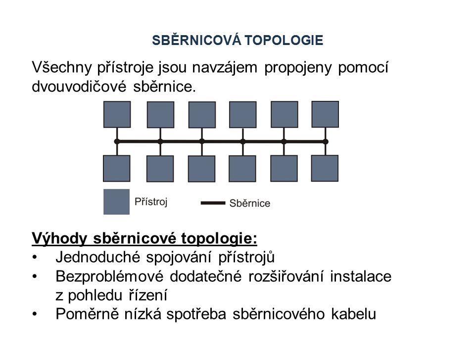 SBĚRNICOVÁ TOPOLOGIE Nevýhody sběrnicové topologie: Na sběrnici může v jednom okamžiku komunikovat pouze jeden přístroj.