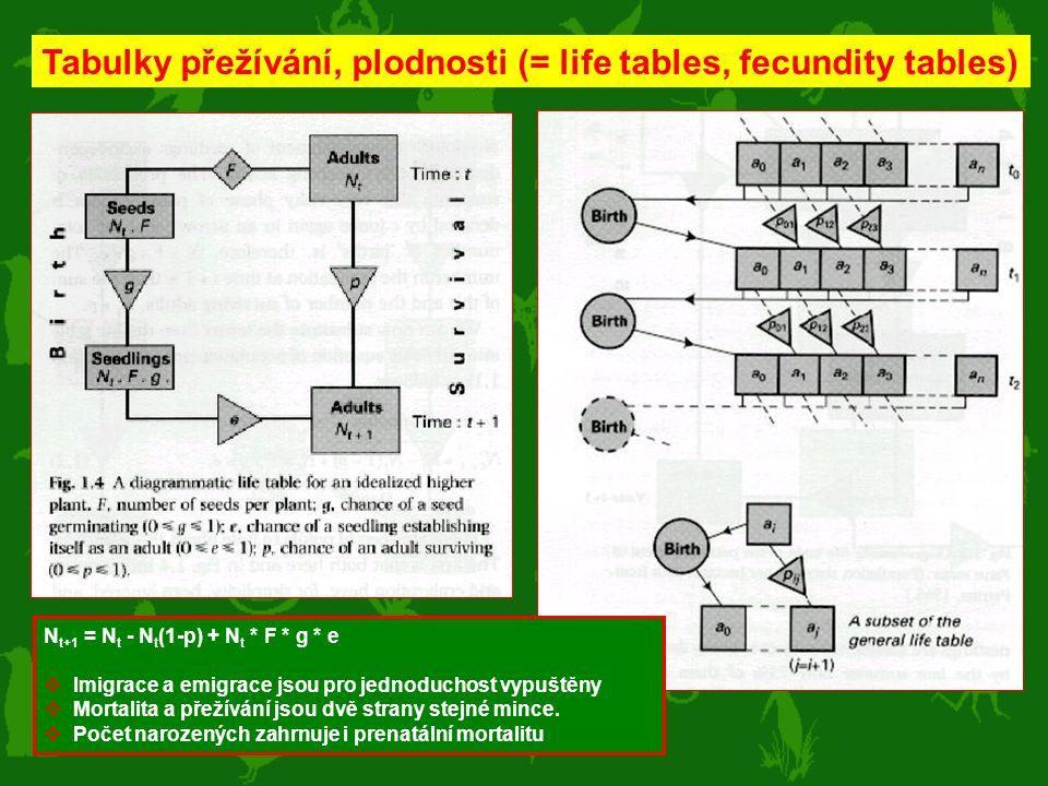 Tabulky přežívání, plodnosti (= life tables, fecundity tables) N t+1 = N t - N t (1-p) + N t * F * g * e  Imigrace a emigrace jsou pro jednoduchost v