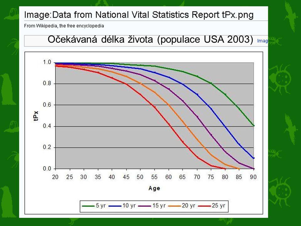 Očekávaná délka života (populace USA 2003)