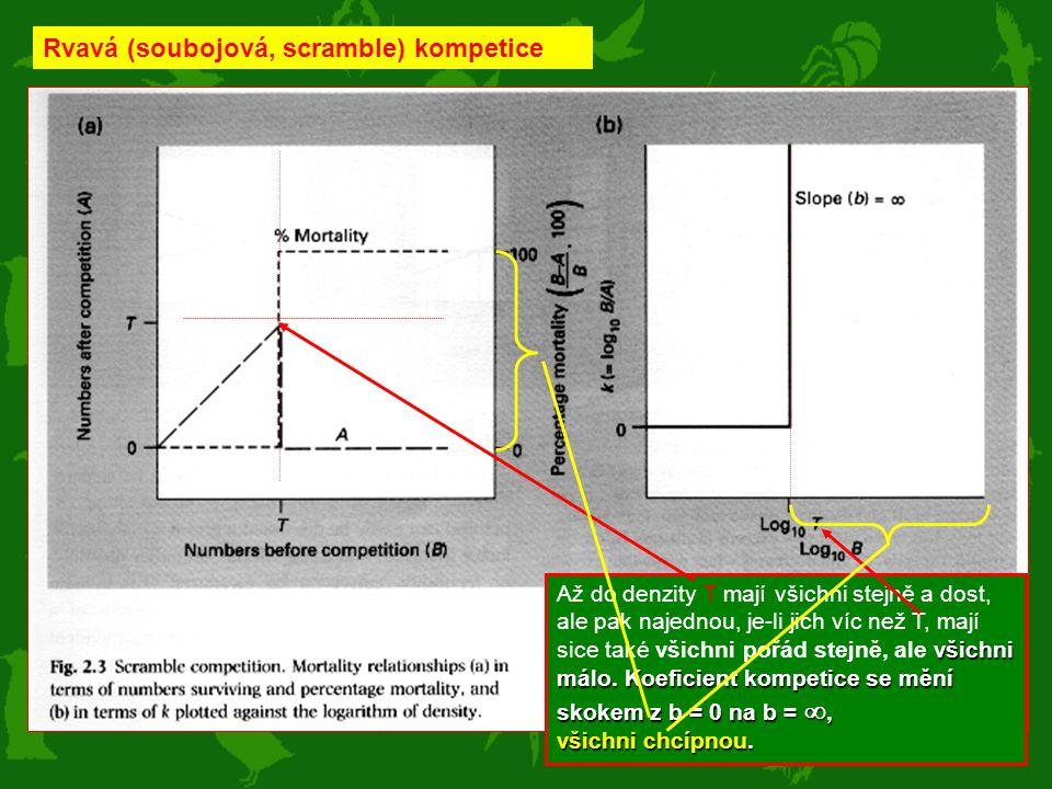 Rvavá (soubojová, scramble) kompetice všichni málo. Koeficient kompetice se mění skokem z b = 0 na b = , všichni chcípnou. Až do denzity T mají všich