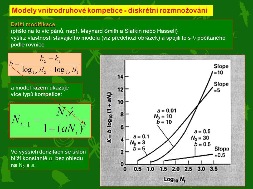 Další modifikace (přišlo na to víc pánů, např. Maynard Smith a Slatkin nebo Hassell) b vyšli z vlastností stávajícího modelu (viz předchozí obrázek) a