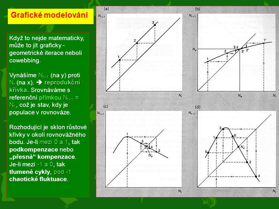 Grafické modelování Když to nejde matematicky, může to jít graficky - geometrické iterace neboli cowebbing. N t+1 N t reprodukční křivka. N t+1 = N t